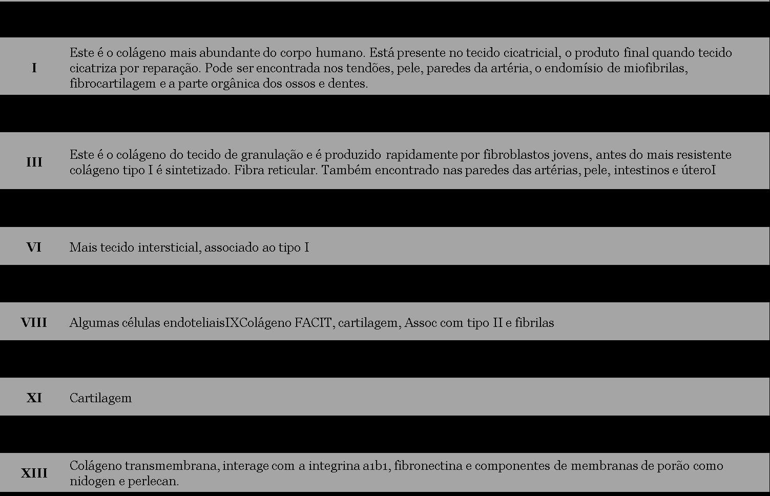 Tipos de colágenos