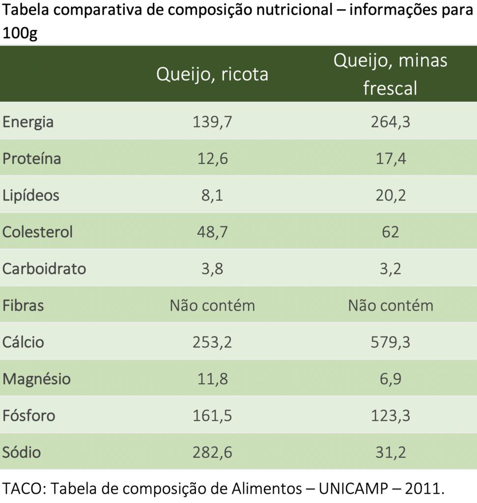 Captura-de-Tela-2020-03-12-às-15.43.17-971x1024 Diferenças entre Queijo Minas Frescal e Ricota