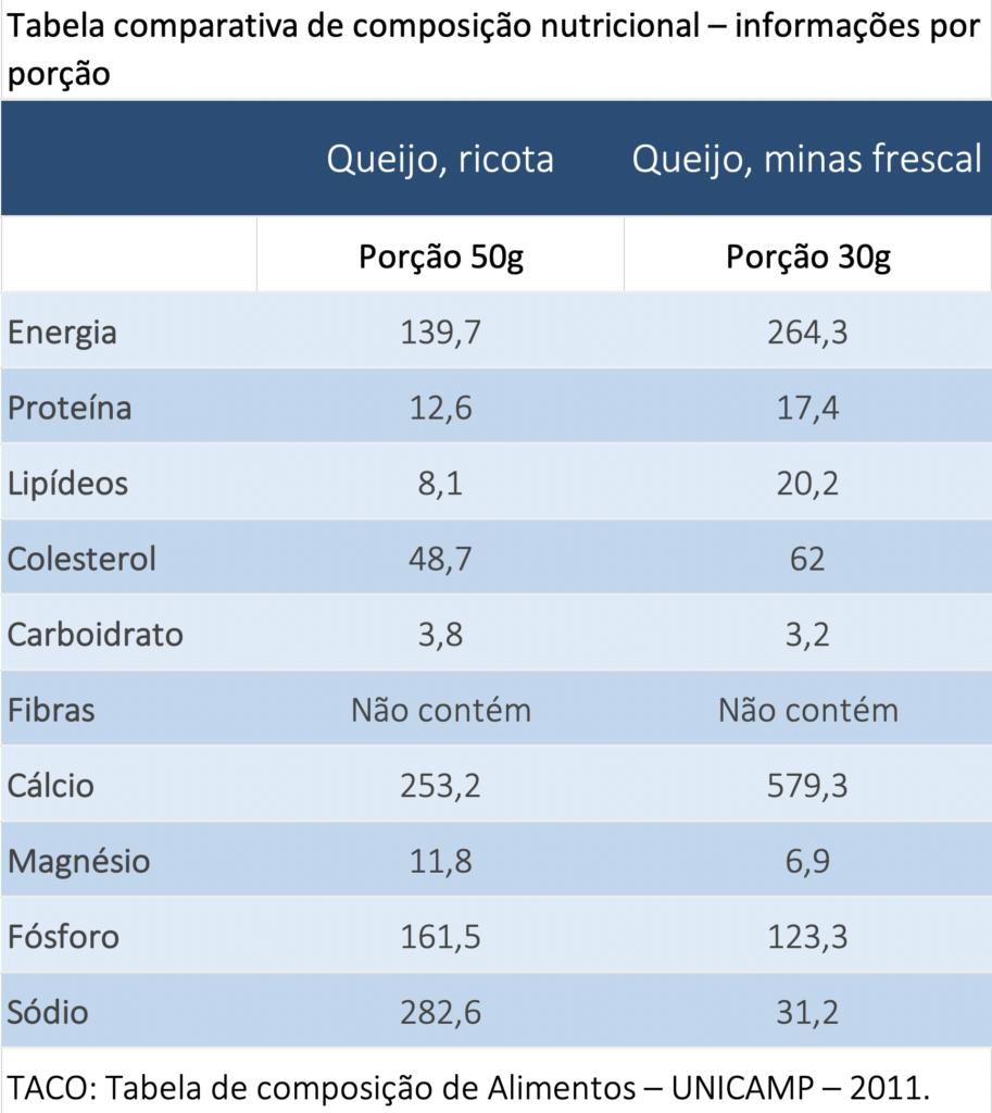 Captura-de-Tela-2020-03-12-às-15.44.00-913x1024 Diferenças entre Queijo Minas Frescal e Ricota